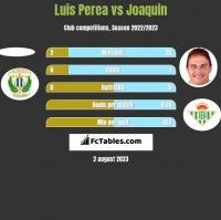 Luis Perea vs Joaquin h2h player stats