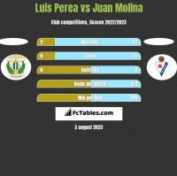 Luis Perea vs Juan Molina h2h player stats