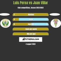 Luis Perea vs Juan Villar h2h player stats