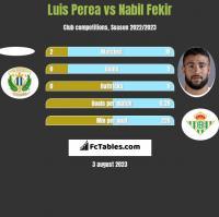 Luis Perea vs Nabil Fekir h2h player stats