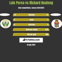 Luis Perea vs Richard Boateng h2h player stats