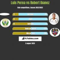 Luis Perea vs Robert Ibanez h2h player stats