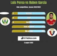 Luis Perea vs Ruben Garcia h2h player stats
