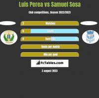 Luis Perea vs Samuel Sosa h2h player stats