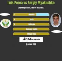 Luis Perea vs Sergiy Myakushko h2h player stats