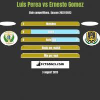 Luis Perea vs Ernesto Gomez h2h player stats