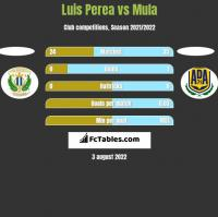 Luis Perea vs Mula h2h player stats