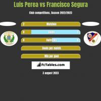 Luis Perea vs Francisco Segura h2h player stats