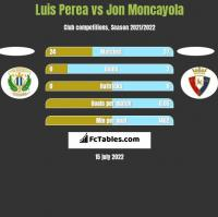 Luis Perea vs Jon Moncayola h2h player stats