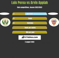 Luis Perea vs Arvin Appiah h2h player stats
