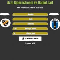 Axel Bjoernstroem vs Daniel Jarl h2h player stats