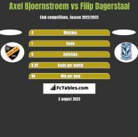 Axel Bjoernstroem vs Filip Dagerstaal h2h player stats