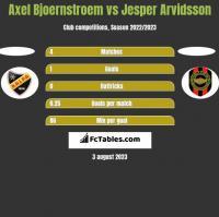 Axel Bjoernstroem vs Jesper Arvidsson h2h player stats