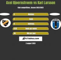 Axel Bjoernstroem vs Karl Larsson h2h player stats