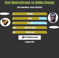 Axel Bjoernstroem vs Kebba Ceesay h2h player stats