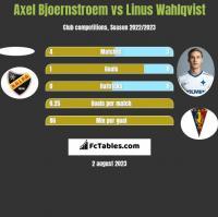 Axel Bjoernstroem vs Linus Wahlqvist h2h player stats
