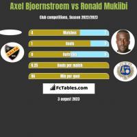 Axel Bjoernstroem vs Ronald Mukiibi h2h player stats