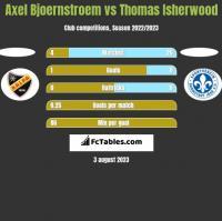 Axel Bjoernstroem vs Thomas Isherwood h2h player stats