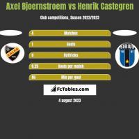 Axel Bjoernstroem vs Henrik Castegren h2h player stats