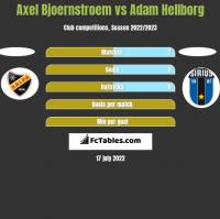 Axel Bjoernstroem vs Adam Hellborg h2h player stats