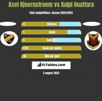 Axel Bjoernstroem vs Kalpi Ouattara h2h player stats