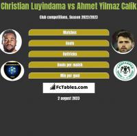 Christian Luyindama vs Ahmet Yilmaz Calik h2h player stats
