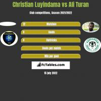 Christian Luyindama vs Ali Turan h2h player stats