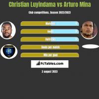 Christian Luyindama vs Arturo Mina h2h player stats