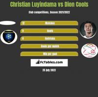 Christian Luyindama vs Dion Cools h2h player stats