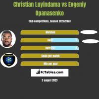 Christian Luyindama vs Evgeniy Opanasenko h2h player stats