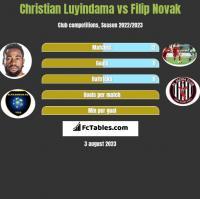Christian Luyindama vs Filip Novak h2h player stats