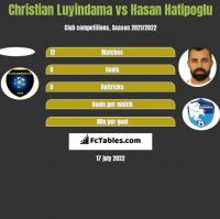 Christian Luyindama vs Hasan Hatipoglu h2h player stats