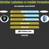 Christian Luyindama vs Ivanildo Fernandes h2h player stats