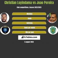 Christian Luyindama vs Joao Pereira h2h player stats