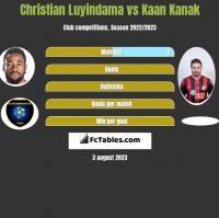 Christian Luyindama vs Kaan Kanak h2h player stats