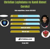 Christian Luyindama vs Kamil Ahmet Corekci h2h player stats