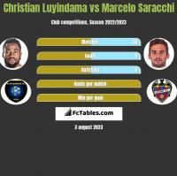 Christian Luyindama vs Marcelo Saracchi h2h player stats