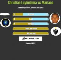 Christian Luyindama vs Mariano h2h player stats