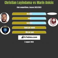 Christian Luyindama vs Marin Anicic h2h player stats