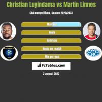 Christian Luyindama vs Martin Linnes h2h player stats