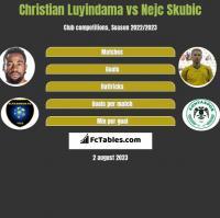 Christian Luyindama vs Nejc Skubic h2h player stats