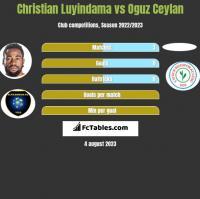 Christian Luyindama vs Oguz Ceylan h2h player stats