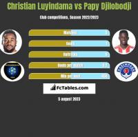 Christian Luyindama vs Papy Djilobodji h2h player stats