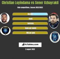 Christian Luyindama vs Sener Ozbayrakli h2h player stats