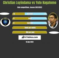 Christian Luyindama vs Yuto Nagatomo h2h player stats