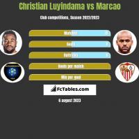 Christian Luyindama vs Marcao h2h player stats