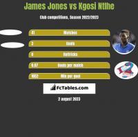 James Jones vs Kgosi Ntlhe h2h player stats