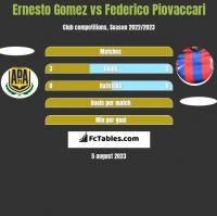 Ernesto Gomez vs Federico Piovaccari h2h player stats