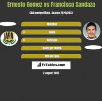 Ernesto Gomez vs Francisco Sandaza h2h player stats
