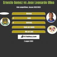 Ernesto Gomez vs Jose Leonardo Ulloa h2h player stats